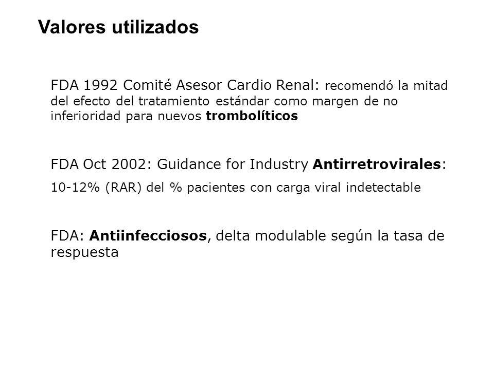 Valores utilizados FDA 1992 Comité Asesor Cardio Renal: recomendó la mitad del efecto del tratamiento estándar como margen de no inferioridad para nue