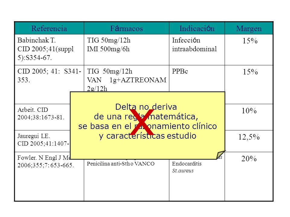 Referencia F á rmacosIndicaci ó n Margen Babinchak T. CID 2005;41(suppl 5):S354-67. TIG 50mg/12h IMI 500mg/6h Infecci ó n intraabdominal 15% CID 2005;