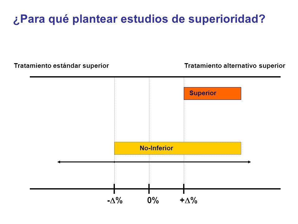 - % 0% + % Tratamiento estándar superiorTratamiento alternativo superior Superior No-Inferior ¿Para qué plantear estudios de superioridad?