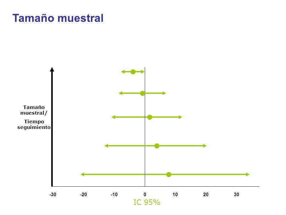 -30-20-100102030 IC 95% Tamaño muestral/ Tiempo seguimiento Tamaño muestral
