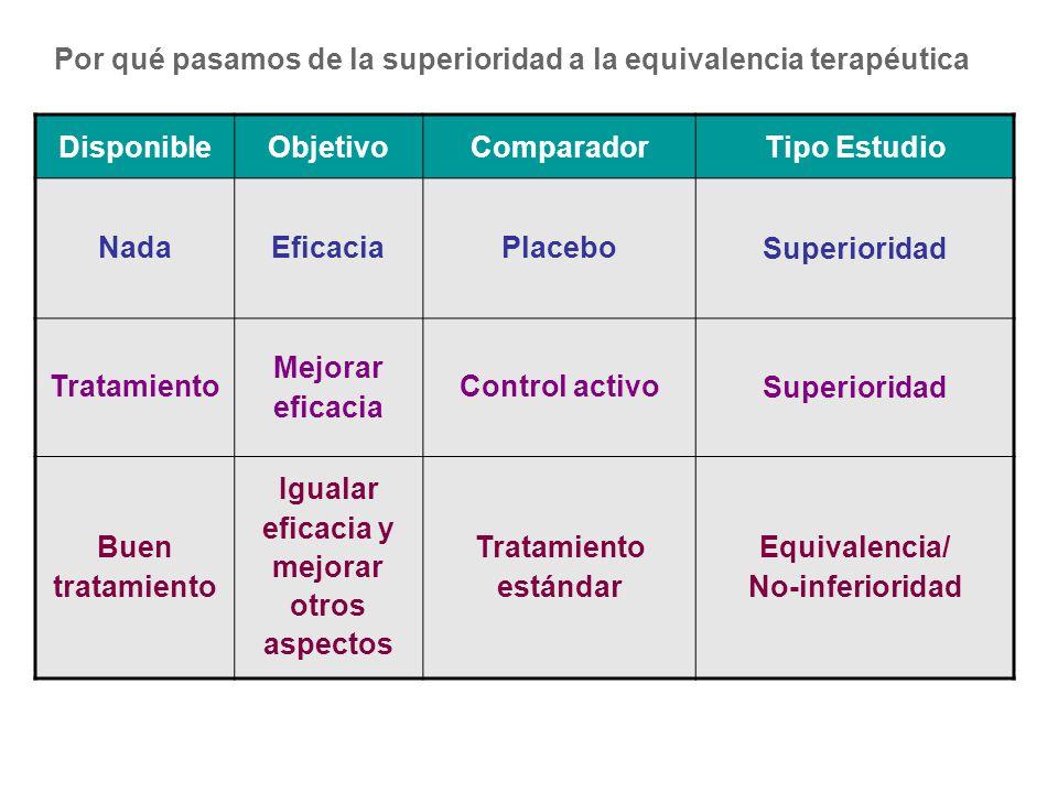 DisponibleObjetivoComparadorTipo Estudio NadaEficaciaPlacebo Superioridad Tratamiento Mejorar eficacia Control activo Superioridad Buen tratamiento Ig