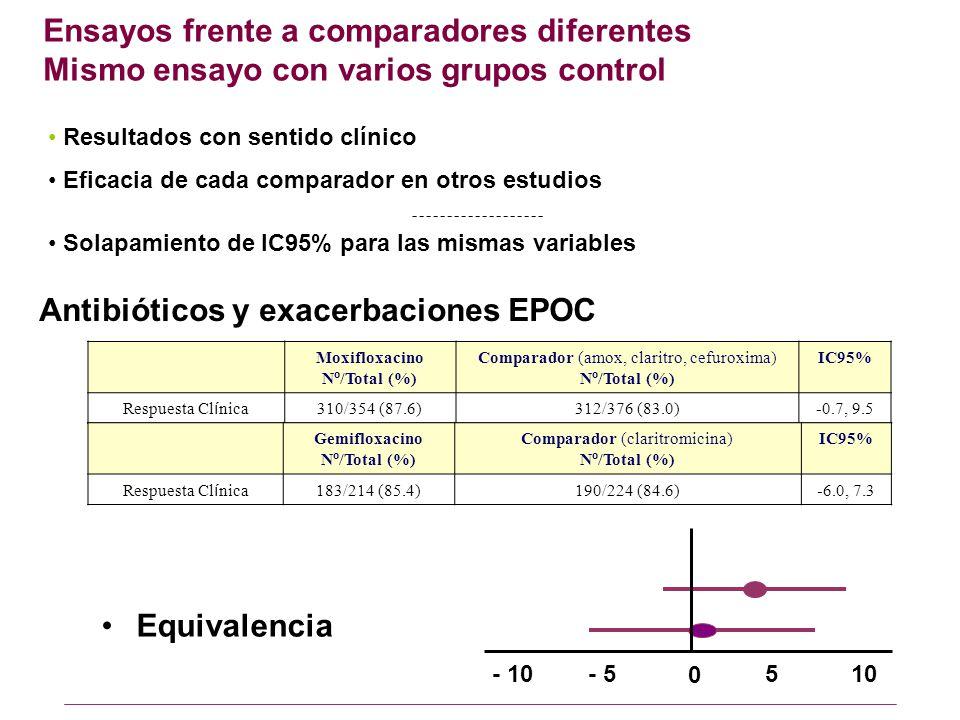Ensayos frente a comparadores diferentes Mismo ensayo con varios grupos control Equivalencia Moxifloxacino N º /Total (%) Comparador (amox, claritro, cefuroxima) N º /Total (%) IC95% Respuesta Cl í nica 310/354 (87.6)312/376 (83.0)-0.7, 9.5 Gemifloxacino N º /Total (%) Comparador (claritromicina) N º /Total (%) IC95% Respuesta Cl í nica 183/214 (85.4)190/224 (84.6)-6.0, 7.3 0 - 5- 10105 Resultados con sentido clínico Eficacia de cada comparador en otros estudios Solapamiento de IC95% para las mismas variables Antibióticos y exacerbaciones EPOC