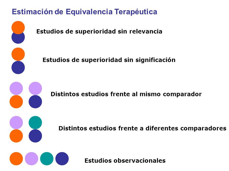 Estudios observacionales Estudios de superioridad sin relevancia Estudios de superioridad sin significación Distintos estudios frente al mismo comparador Distintos estudios frente a diferentes comparadores Estimación de Equivalencia Terapéutica