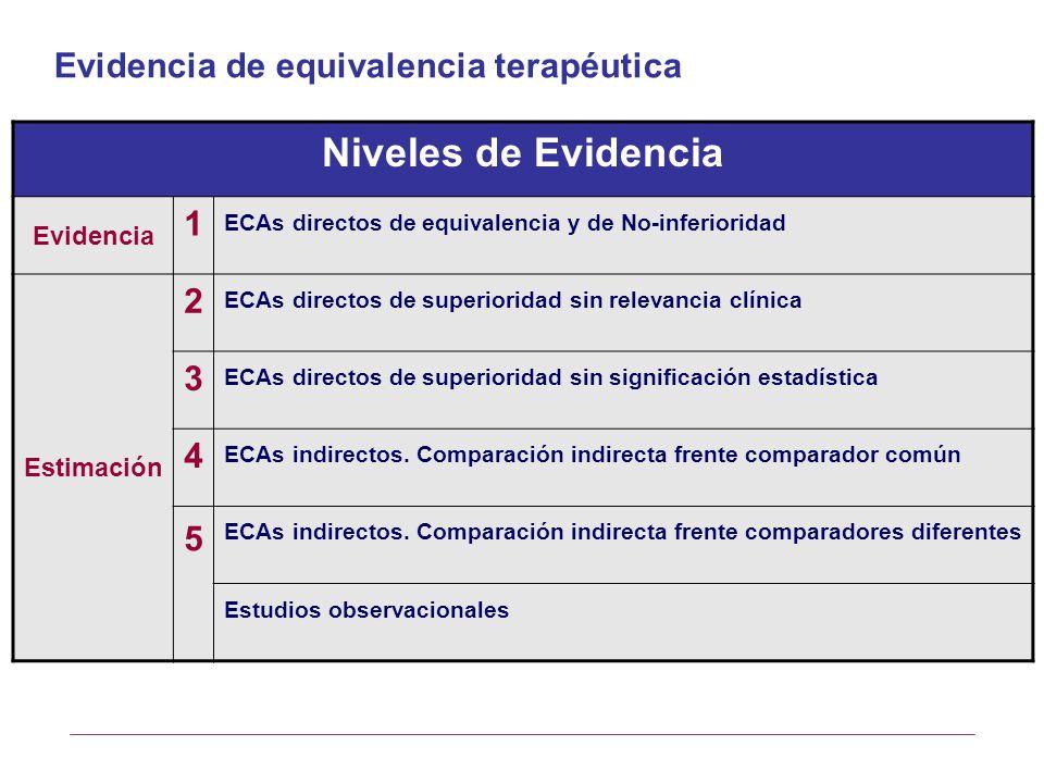 Niveles de Evidencia Evidencia 1 ECAs directos de equivalencia y de No-inferioridad Estimación 2 ECAs directos de superioridad sin relevancia clínica 3 ECAs directos de superioridad sin significación estadística 4 ECAs indirectos.