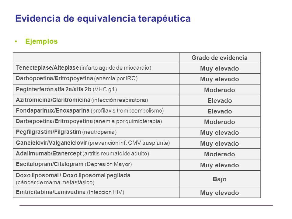 Grado de evidencia Tenecteplase/Alteplase (infarto agudo de miocardio) Muy elevado Darbopoetina/Eritropoyetina (anemia por IRC) Muy elevado Peginterfe