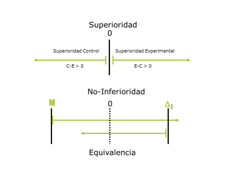 Comparación gráfica de tipos estudios - % 0% + % Tratamiento estándar superiorTratamiento alternativo superior No-Superior Equivalencia Superior Inferior No-Inferior