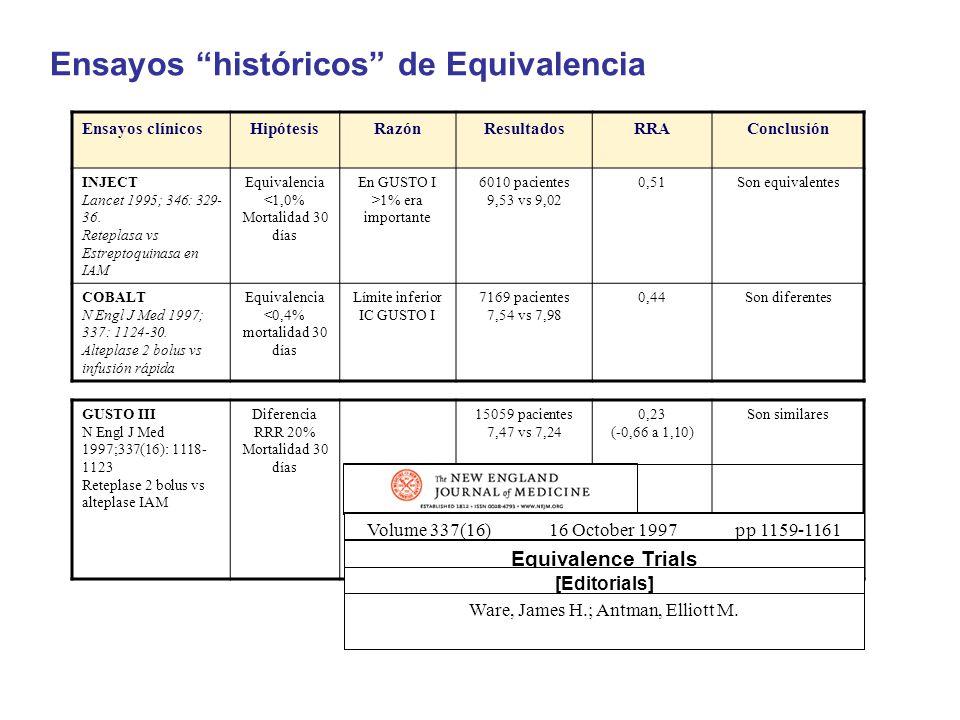 Ensayos históricos de Equivalencia Ensayos clínicosHipótesisRazónResultadosRRAConclusión INJECT Lancet 1995; 346: 329- 36. Reteplasa vs Estreptoquinas