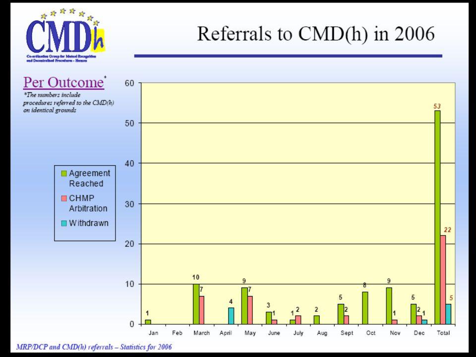 El debate europeo 2002-2004 Las voces críticas sobre la Agencias reguladora EMEA