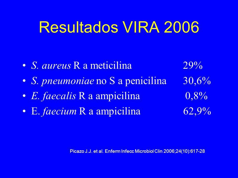 Resultados VIRA 2006 S.aureus R a meticilina 29% S.