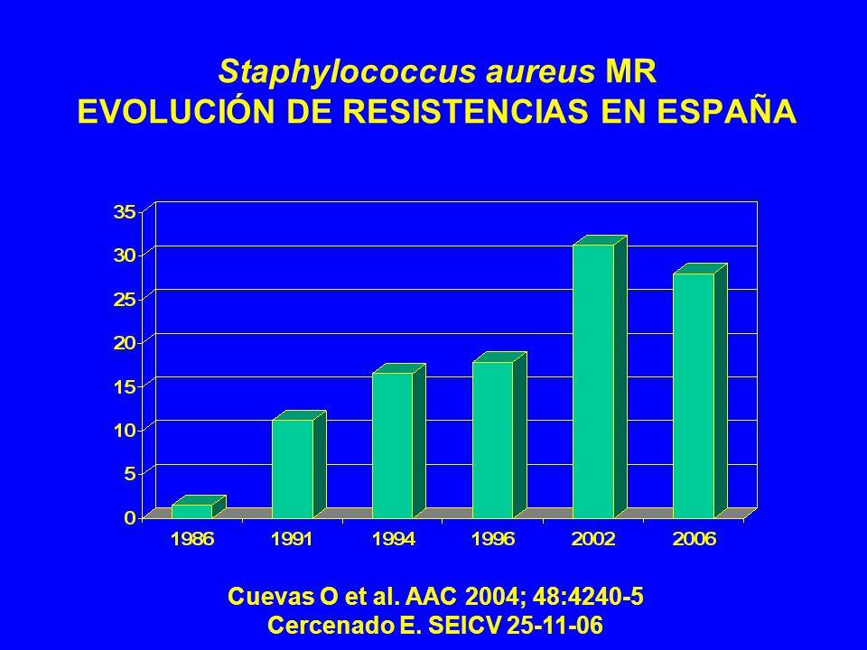 Staphylococcus aureus MR EVOLUCIÓN DE RESISTENCIAS EN ESPAÑA Cuevas O et al.