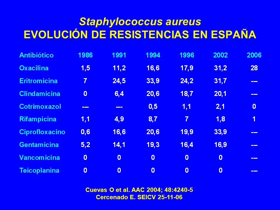 Staphylococcus aureus EVOLUCIÓN DE RESISTENCIAS EN ESPAÑA Cuevas O et al.