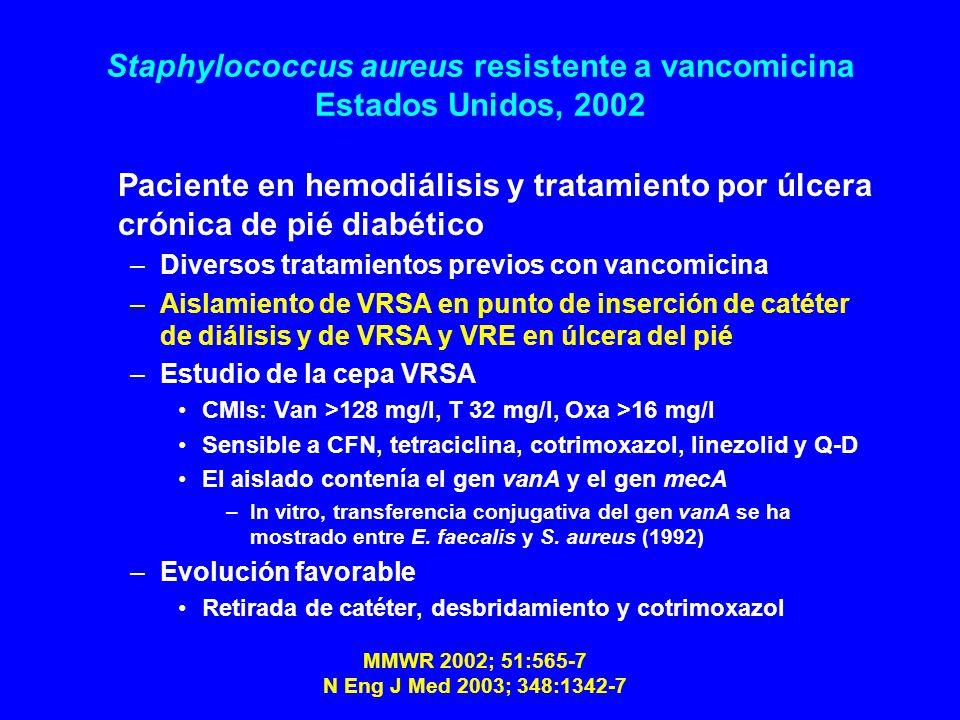 Staphylococcus aureus resistente a vancomicina Estados Unidos, 2002 Paciente en hemodiálisis y tratamiento por úlcera crónica de pié diabético –Diversos tratamientos previos con vancomicina –Aislamiento de VRSA en punto de inserción de catéter de diálisis y de VRSA y VRE en úlcera del pié –Estudio de la cepa VRSA CMIs: Van >128 mg/l, T 32 mg/l, Oxa >16 mg/l Sensible a CFN, tetraciclina, cotrimoxazol, linezolid y Q-D El aislado contenía el gen vanA y el gen mecA –In vitro, transferencia conjugativa del gen vanA se ha mostrado entre E.