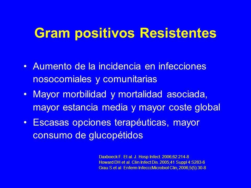 EFICACIA CLÍNICA Y MICROBIOLÓGICA DE LINEZOLID INFECCIONES POR SAMR Ensayo, aleatorizado, abierto, de pacientes hospitali- zados con infecciones por SAMR Comparativo, linezolid 600 mg/12h vs vancomicina 1g/12 h Se incluyeron infecciones de piel y tejidos blandos, neumonía, bacteriemias No diferencias estadísticamente significativas tasas de curación clínica (73%) Tasas de erradicación bacteriológica similar, ns Ambas pautas bien toleradas Stevens D.L.