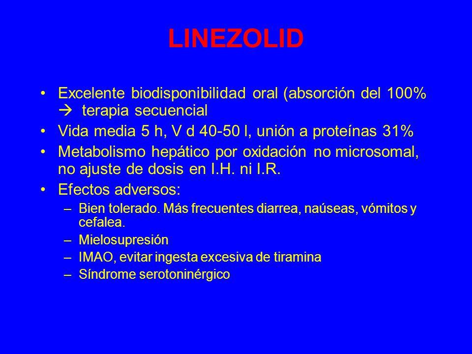 LINEZOLID Excelente biodisponibilidad oral (absorción del 100% terapia secuencial Vida media 5 h, V d 40-50 l, unión a proteínas 31% Metabolismo hepático por oxidación no microsomal, no ajuste de dosis en I.H.