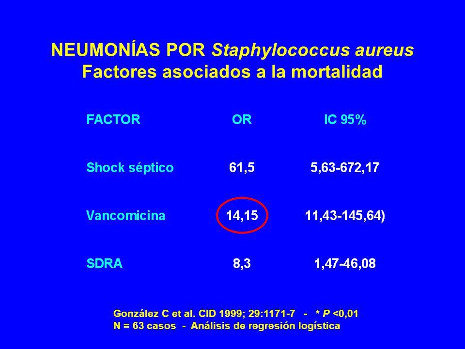 NEUMONÍAS POR Staphylococcus aureus Factores asociados a la mortalidad González C et al.