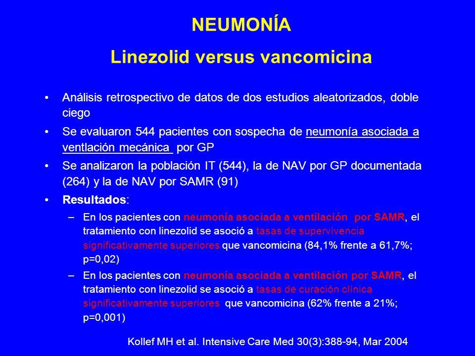 Análisis retrospectivo de datos de dos estudios aleatorizados, doble ciego Se evaluaron 544 pacientes con sospecha de neumonía asociada a ventlación mecánica por GP Se analizaron la población IT (544), la de NAV por GP documentada (264) y la de NAV por SAMR (91) Resultados: –En los pacientes con neumonía asociada a ventilación por SAMR, el tratamiento con linezolid se asoció a tasas de supervivencia significativamente superiores que vancomicina (84,1% frente a 61,7%; p=0,02) –En los pacientes con neumonía asociada a ventilación por SAMR, el tratamiento con linezolid se asoció a tasas de curación clínica significativamente superiores que vancomicina (62% frente a 21%; p=0,001) NEUMONÍA Linezolid versus vancomicina Kollef MH et al.