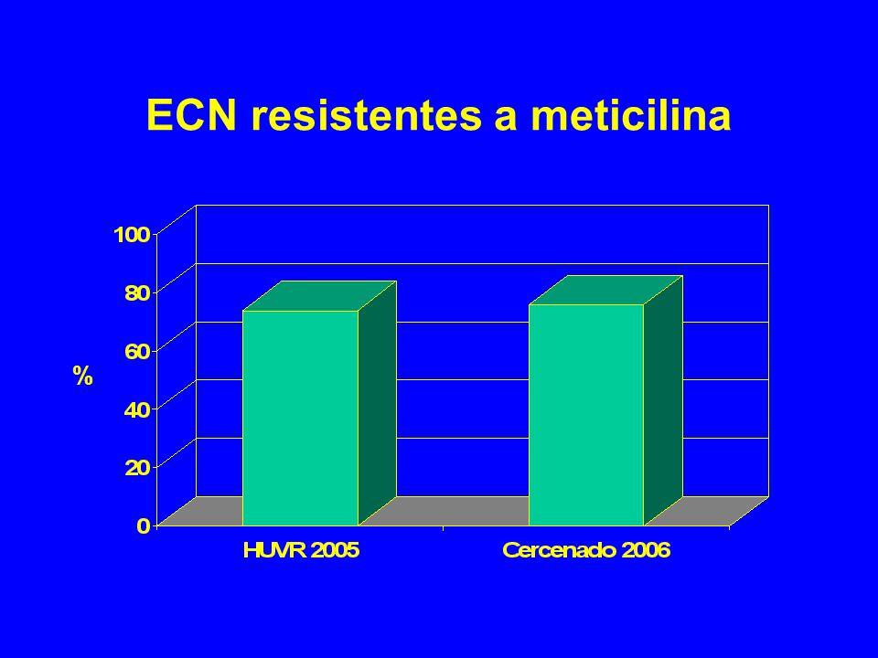 ECN resistentes a meticilina %