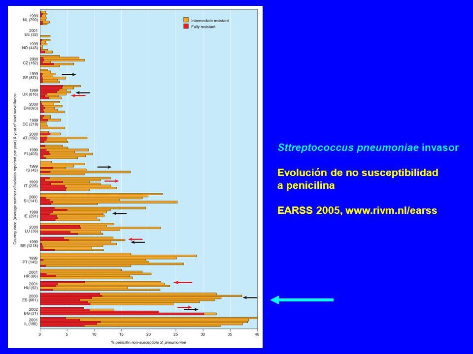 Sttreptococcus pneumoniae invasor Evolución de no susceptibilidad a penicilina EARSS 2005, www.rivm.nl/earss