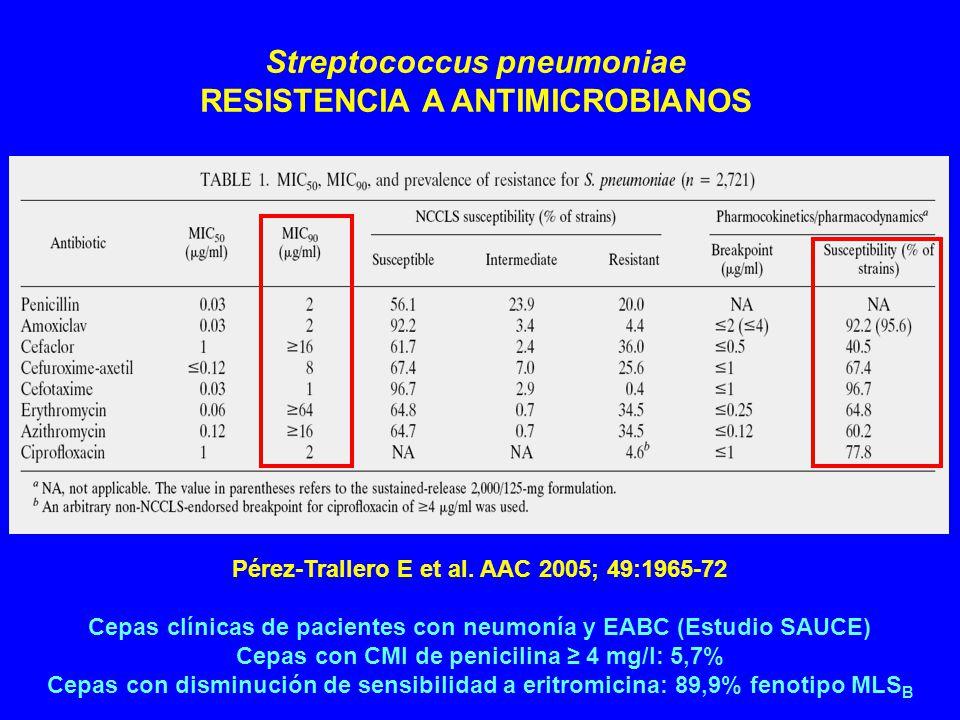 Pérez-Trallero E et al.