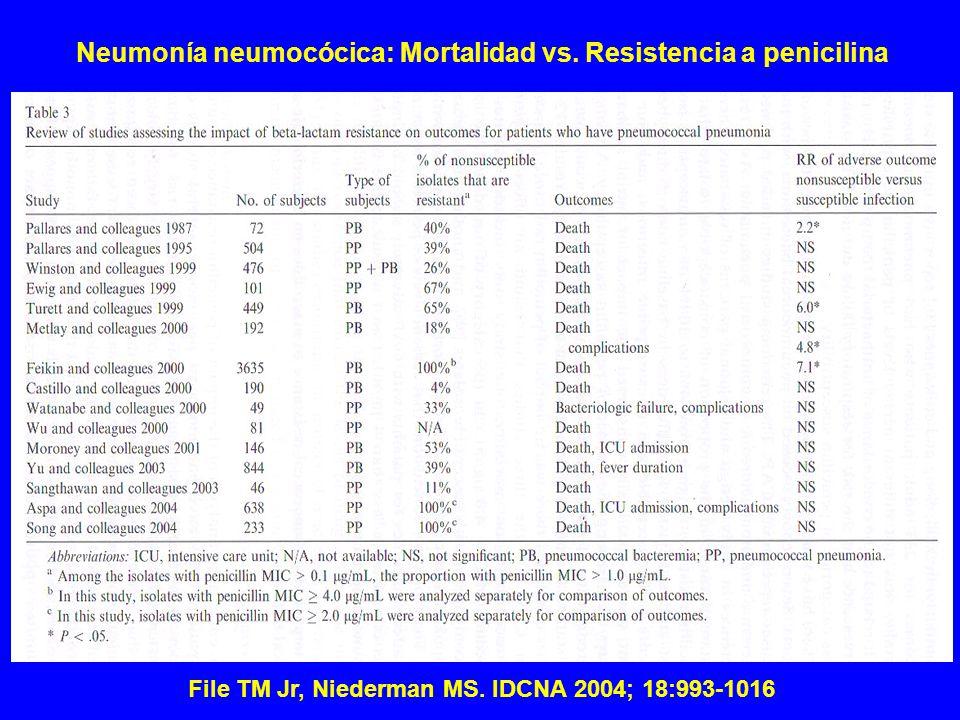 File TM Jr, Niederman MS.IDCNA 2004; 18:993-1016 Neumonía neumocócica: Mortalidad vs.