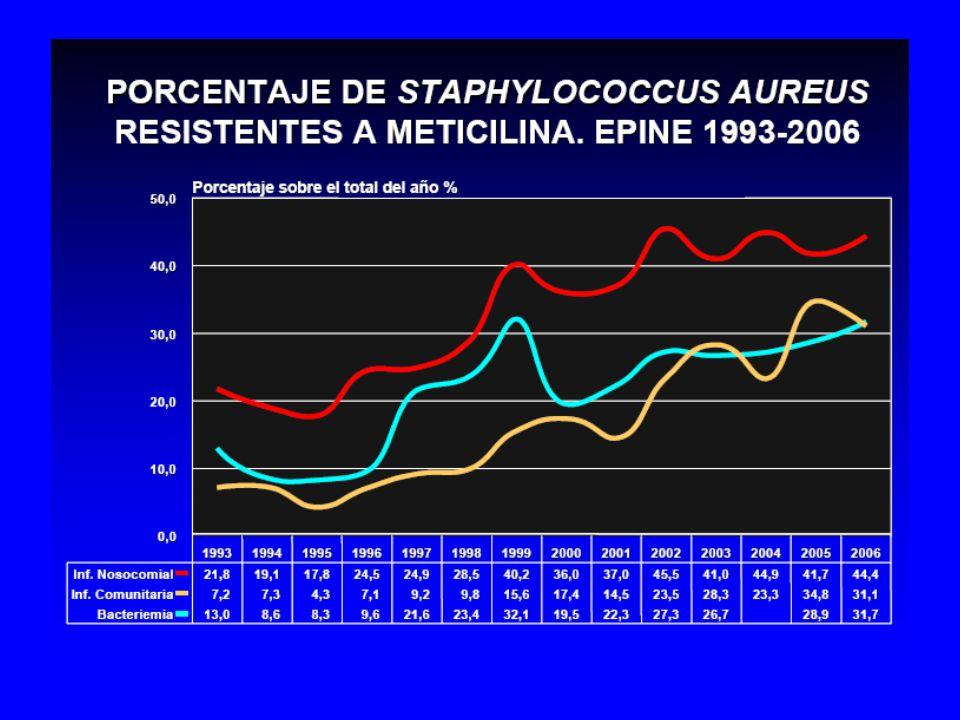 CRITERIOS DE UTILIZACIÓN DE GLUCOPÉPTIDOS (HHUUVR) Sospecha de infección por CGP R VANCOMICINA: –Función renal normal –I.R.C.T –Infecciones del SNC –Endocarditis TEICOPLANINA: –I.Renal (Cl Cr< 30 ml/min) –Dificultad de acceso venoso central o no necesario –Posibilidad de tratamiento ambulatorio