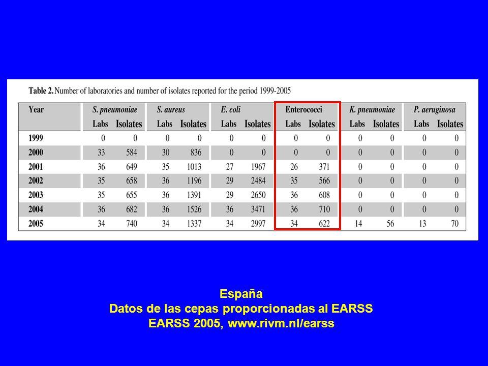 España Datos de las cepas proporcionadas al EARSS EARSS 2005, www.rivm.nl/earss