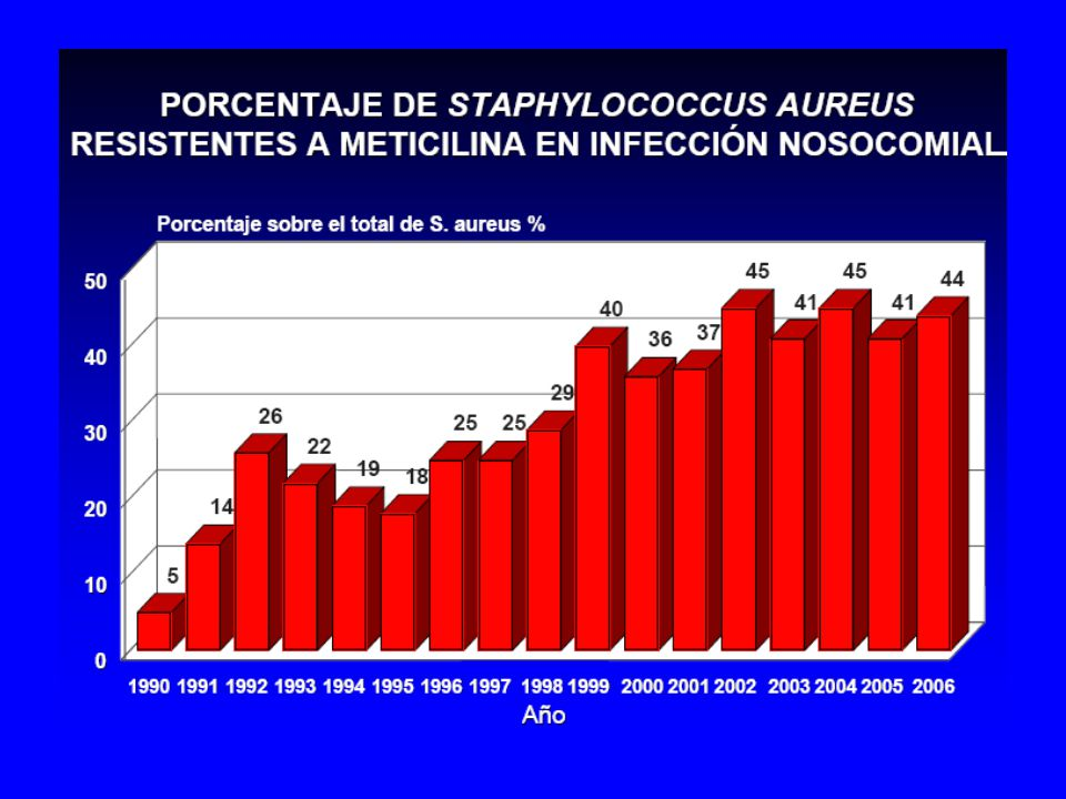 Enterococcus faecium invasor resistente a vancomicina EARSS 2005, www.rivm.nl/earss