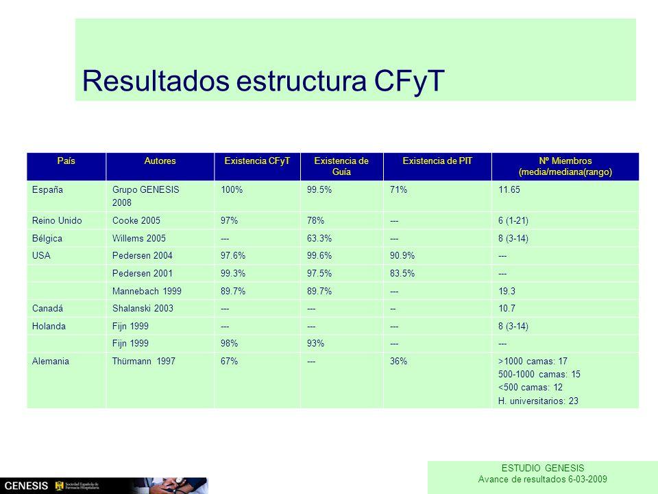 Resultados estructura CFyT PaísAutoresExistencia CFyTExistencia de Guía Existencia de PITNº Miembros (media/mediana(rango) EspañaGrupo GENESIS 2008 100%99.5%71%11.65 Reino UnidoCooke 200597%78%---6 (1-21) BélgicaWillems 2005---63.3%---8 (3-14) USAPedersen 200497.6%99.6%90.9%--- Pedersen 200199.3%97.5%83.5%--- Mannebach 199989.7% ---19.3 CanadáShalanski 2003--- --10.7 HolandaFijn 1999--- 8 (3-14) Fijn 199998%93%--- AlemaniaThürmann 199767%---36%>1000 camas: 17 500-1000 camas: 15 <500 camas: 12 H.