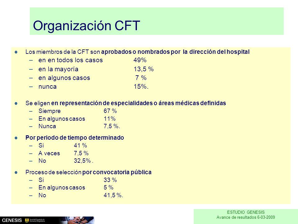 Organización CFT Los miembros de la CFT son aprobados o nombrados por la dirección del hospital –en en todos los casos 49% –en la mayoría 13,5 % –en algunos casos 7 % –nunca 15%.