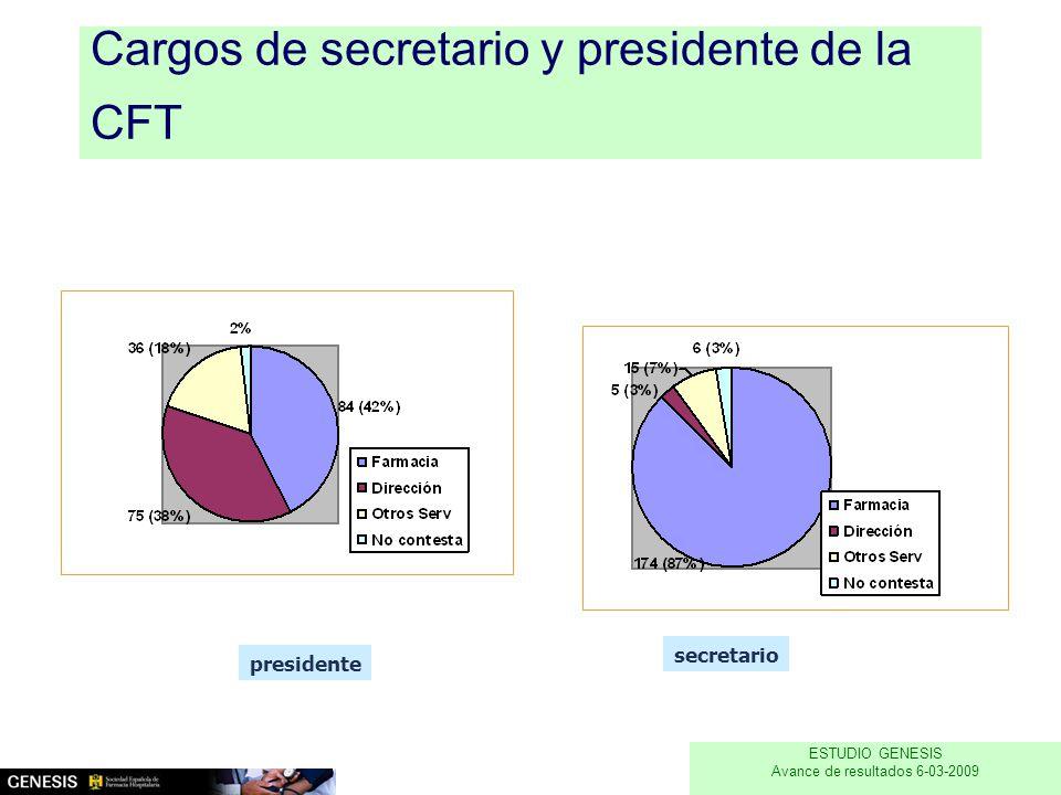 Cargos de secretario y presidente de la CFT presidente secretario Estudio Génesis Resultados preliminares 1-09-2008 n=200 ESTUDIO GENESIS Avance de resultados 6-03-2009