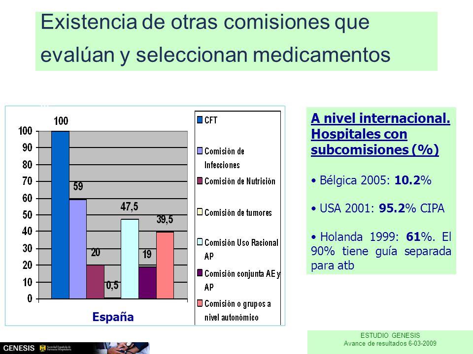 Existencia de otras comisiones que evalúan y seleccionan medicamentos % España A nivel internacional.