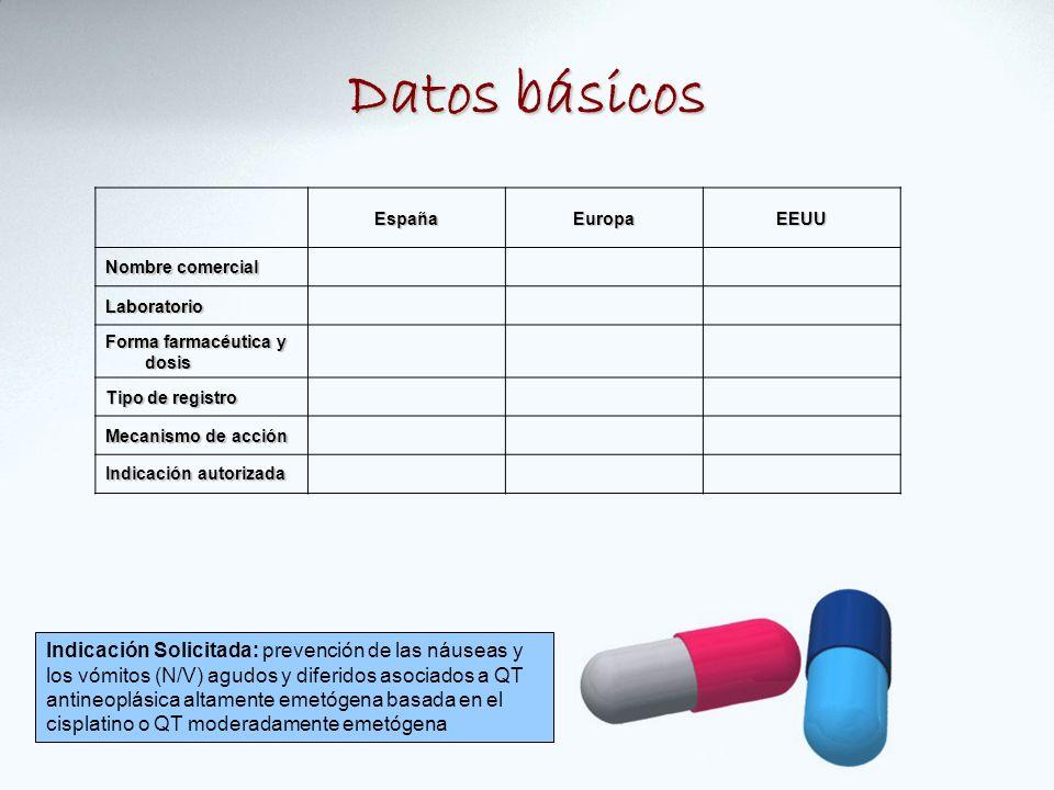Datos básicos Indicación Solicitada: prevención de las náuseas y los vómitos (N/V) agudos y diferidos asociados a QT antineoplásica altamente emetógena basada en el cisplatino o QT moderadamente emetógena EspañaEuropaEEUU Nombre comercial Laboratorio Forma farmacéutica y dosis Tipo de registro Mecanismo de acción Indicación autorizada