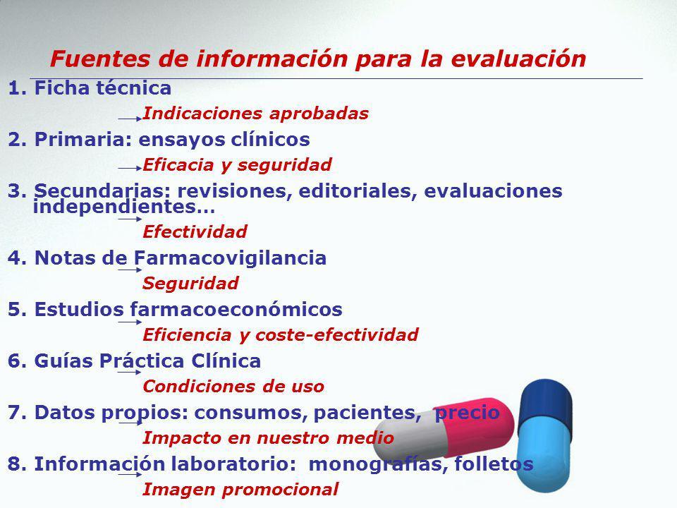 Fuentes de información para la evaluación 1. Ficha técnica Indicaciones aprobadas 2. Primaria: ensayos clínicos Eficacia y seguridad 3. Secundarias: r