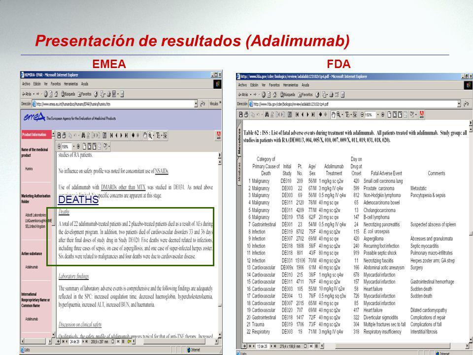 DEATHS EMEAFDA Presentación de resultados (Adalimumab)