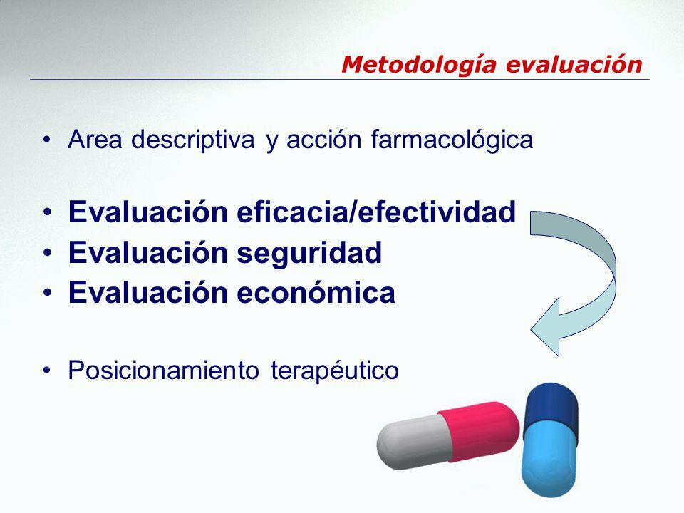 Metodología evaluación Area descriptiva y acción farmacológica Evaluación eficacia/efectividad Evaluación seguridad Evaluación económica Posicionamien