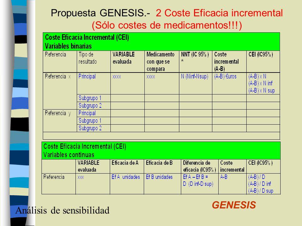 Análisis de sensibilidad GENESIS Propuesta GENESIS.- 2 Coste Eficacia incremental (Sólo costes de medicamentos!!!)