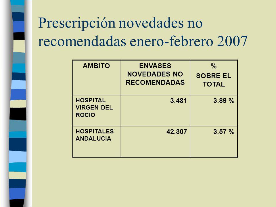 Prescripción novedades no recomendadas enero-febrero 2007 AMBITOENVASES NOVEDADES NO RECOMENDADAS % SOBRE EL TOTAL HOSPITAL VIRGEN DEL ROCIO 3.4813.89 % HOSPITALES ANDALUCIA 42.3073.57 %