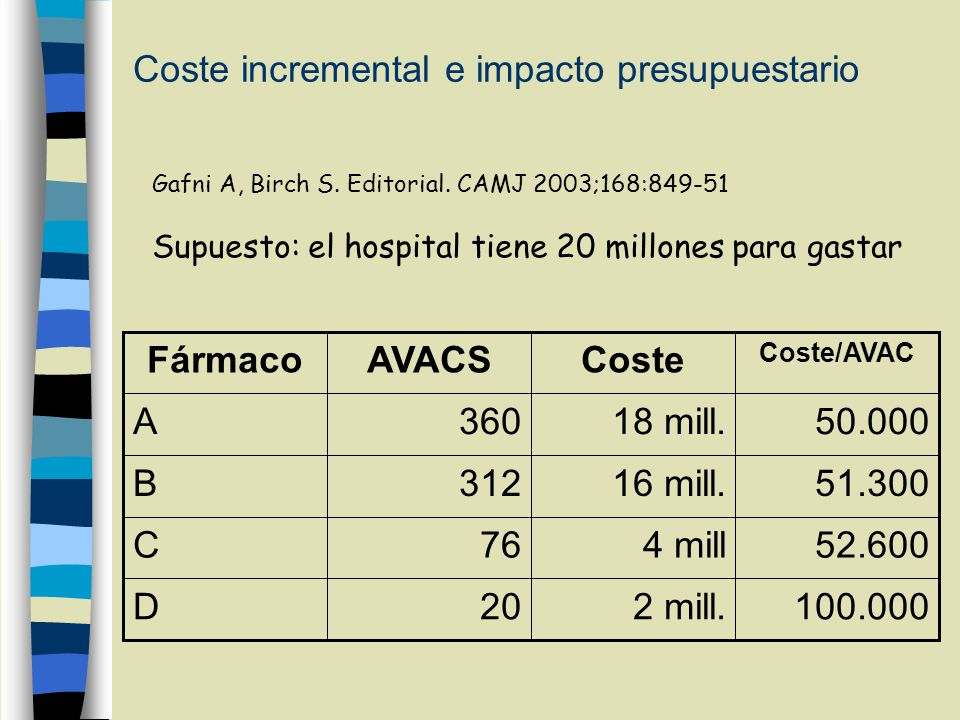 Coste incremental e impacto presupuestario 100.0002 mill.20D 52.6004 mill76C 51.30016 mill.312B 50.00018 mill.360A Coste/AVAC CosteAVACSFármaco Gafni