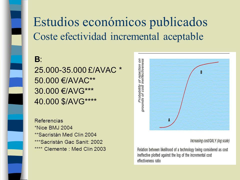 Estudios económicos publicados Coste efectividad incremental aceptable B: 25.000-35.000 £/AVAC * 50.000 /AVAC** 30.000 /AVG*** 40.000 $/AVG**** Refere