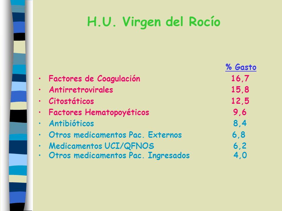 H.U. Virgen del Rocío % Gasto Factores de Coagulación 16,7 Antirretrovirales 15,8 Citostáticos 12,5 Factores Hematopoyéticos 9,6 Antibióticos 8,4 Otro