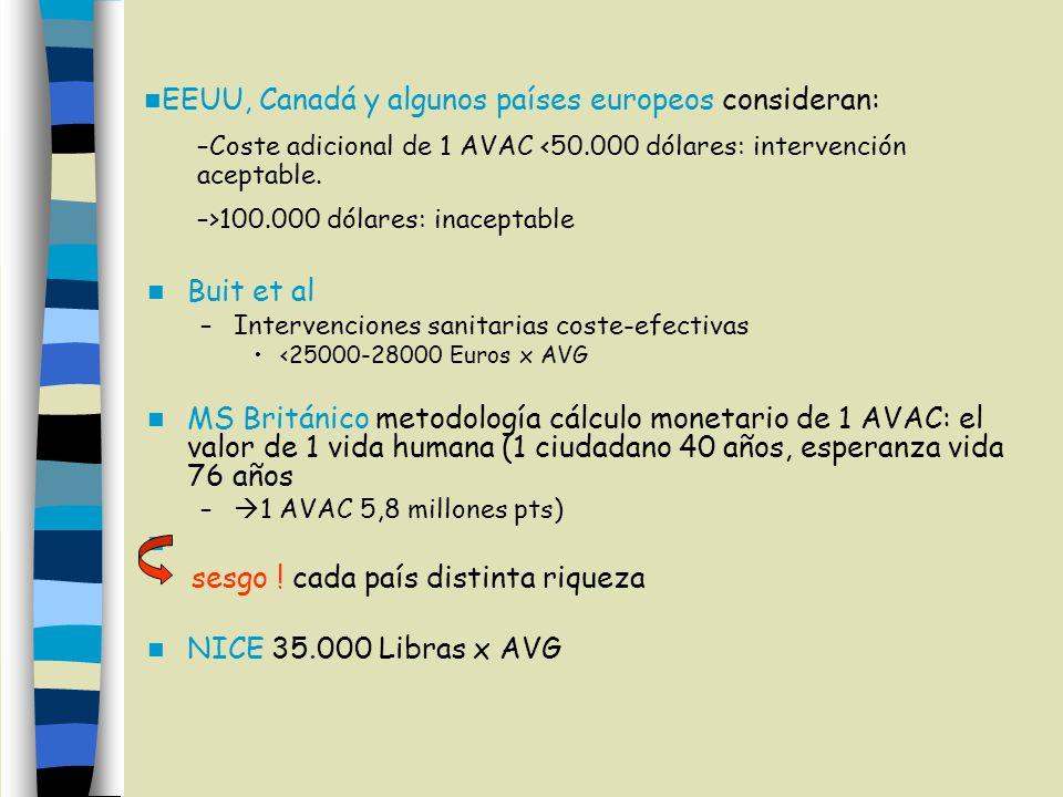 Buit et al –Intervenciones sanitarias coste-efectivas <25000-28000 Euros x AVG MS Británico metodología cálculo monetario de 1 AVAC: el valor de 1 vida humana (1 ciudadano 40 años, esperanza vida 76 años – 1 AVAC 5,8 millones pts) sesgo .
