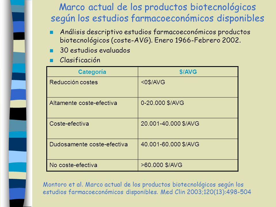 Análisis descriptivo estudios farmacoeconómicos productos biotecnológicos (coste-AVG). Enero 1966-Febrero 2002. 30 estudios evaluados Clasificación Mo