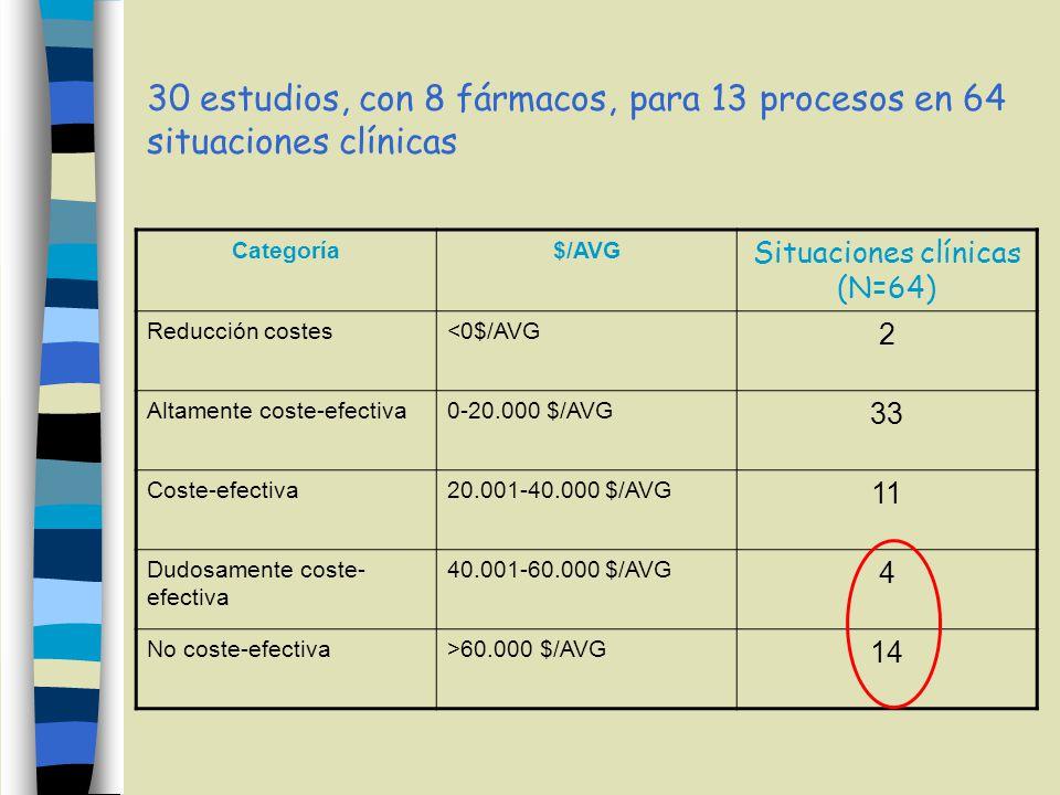 30 estudios, con 8 fármacos, para 13 procesos en 64 situaciones clínicas Categoría$/AVG Situaciones clínicas (N=64) Reducción costes<0$/AVG 2 Altamente coste-efectiva0-20.000 $/AVG 33 Coste-efectiva20.001-40.000 $/AVG 11 Dudosamente coste- efectiva 40.001-60.000 $/AVG 4 No coste-efectiva>60.000 $/AVG 14
