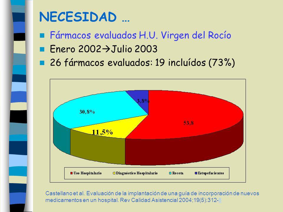 NECESIDAD … Fármacos evaluados H.U. Virgen del Rocío Enero 2002 Julio 2003 26 fármacos evaluados: 19 incluídos (73%) Castellano et al. Evaluación de l