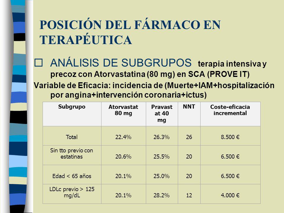 POSICIÓN DEL FÁRMACO EN TERAPÉUTICA ANÁLISIS DE SUBGRUPOS: terapia intensiva y precoz con Atorvastatina (80 mg) en SCA (PROVE IT) Variable de Eficacia: incidencia de (Muerte+IAM+hospitalización por angina+intervención coronaria+ictus) SubgrupoAtorvastat 80 mg Pravast at 40 mg NNTCoste-eficacia incremental Total 22.4% 26.3% 26 8.500 Sin tto previo con estatinas 20.6% 25.5% 20 6.500 Edad < 65 años 20.1% 25.0% 20 6.500 LDLc previo > 125 mg/dL 20.1% 28.2% 12 4.000