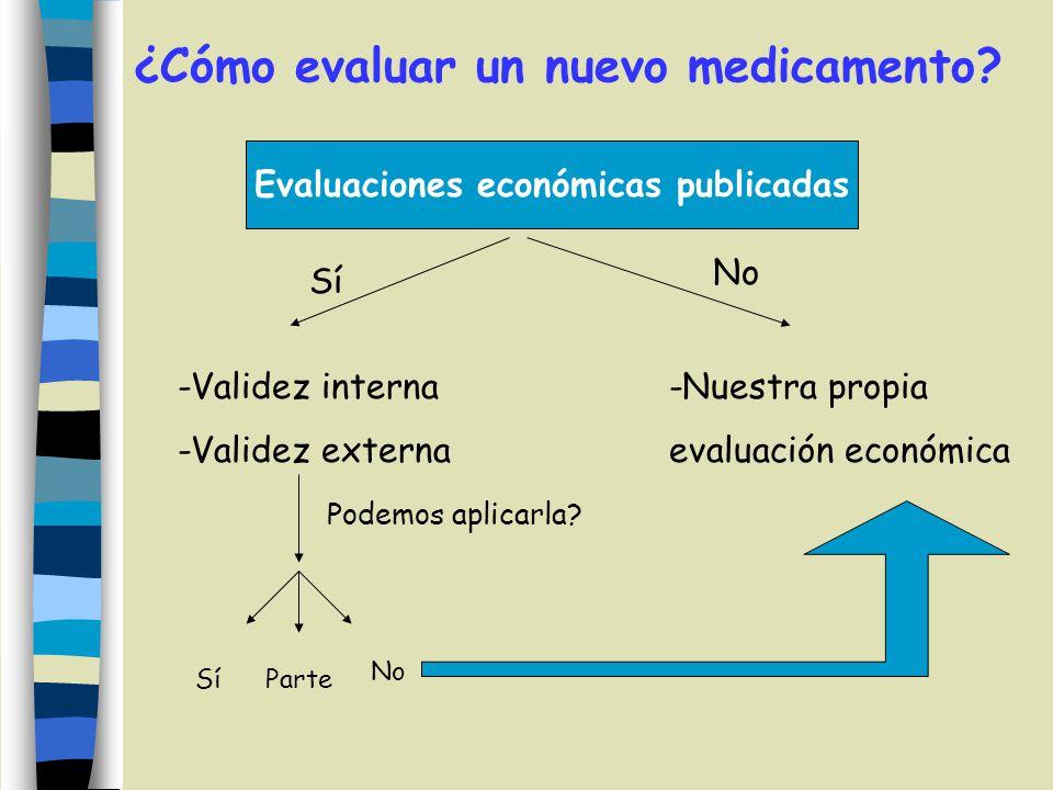 ¿Cómo evaluar un nuevo medicamento? Evaluaciones económicas publicadas Sí No -Validez interna -Validez externa -Nuestra propia evaluación económica Po