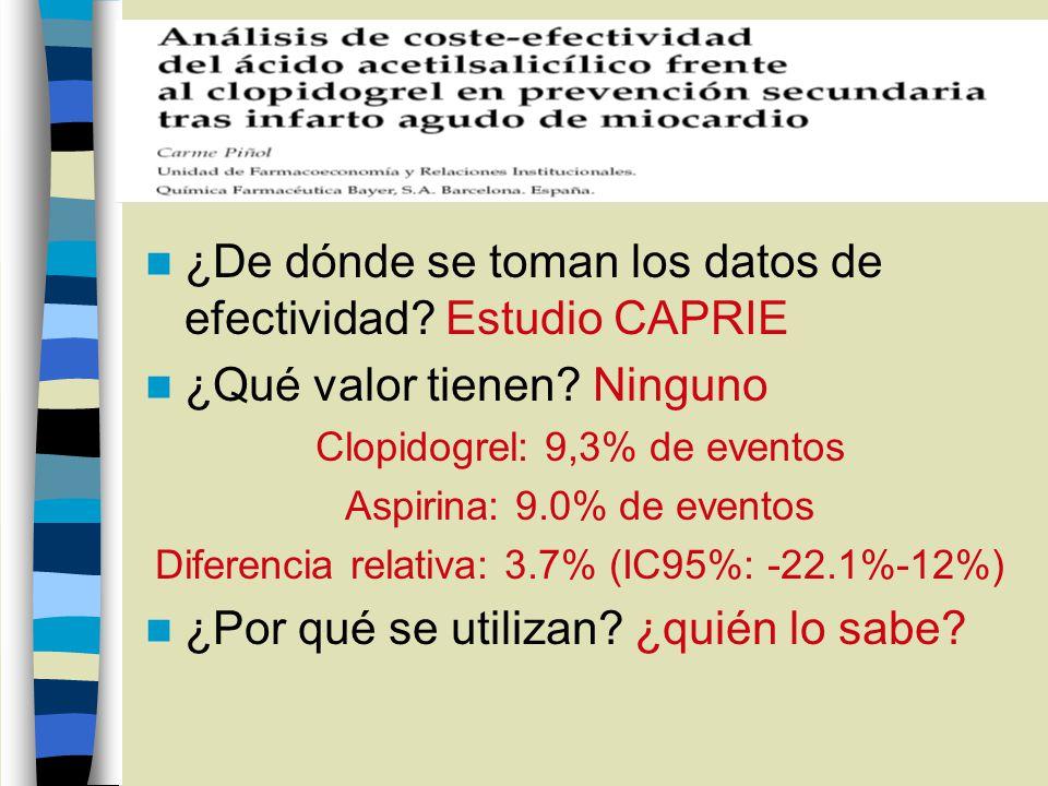 ¿De dónde se toman los datos de efectividad? Estudio CAPRIE ¿Qué valor tienen? Ninguno Clopidogrel: 9,3% de eventos Aspirina: 9.0% de eventos Diferenc
