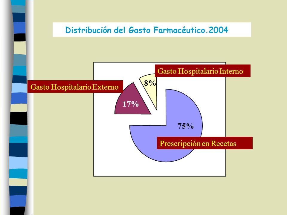 Gasto Hospitalario Externo 17% Gasto Hospitalario Interno 8% Prescripción en Recetas 75% Distribución del Gasto Farmacéutico.2004