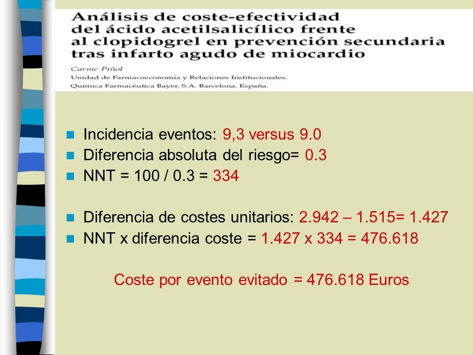 Incidencia eventos: 9,3 versus 9.0 Diferencia absoluta del riesgo= 0.3 NNT = 100 / 0.3 = 334 Diferencia de costes unitarios: 2.942 – 1.515= 1.427 NNT x diferencia coste = 1.427 x 334 = 476.618 Coste por evento evitado = 476.618 Euros