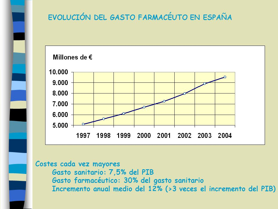 EVOLUCIÓN DEL GASTO FARMACÉUTO EN ESPAÑA Costes cada vez mayores Gasto sanitario: 7,5% del PIB Gasto farmacéutico: 30% del gasto sanitario Incremento anual medio del 12% (>3 veces el incremento del PIB)